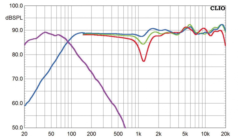 Lautsprecher Surround M&K Sound 750-Series THX Select Set im Test, Bild 7