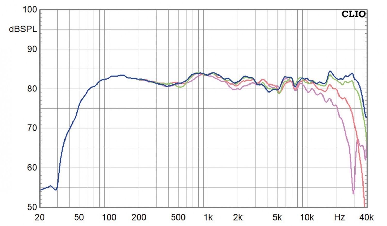 Selbstbauprojekt Mundorf K+T MuViStar M im Test, Bild 9