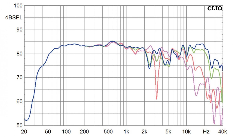 Lautsprecherbausätze Mundorf MA 30 Final Edition im Test, Bild 2