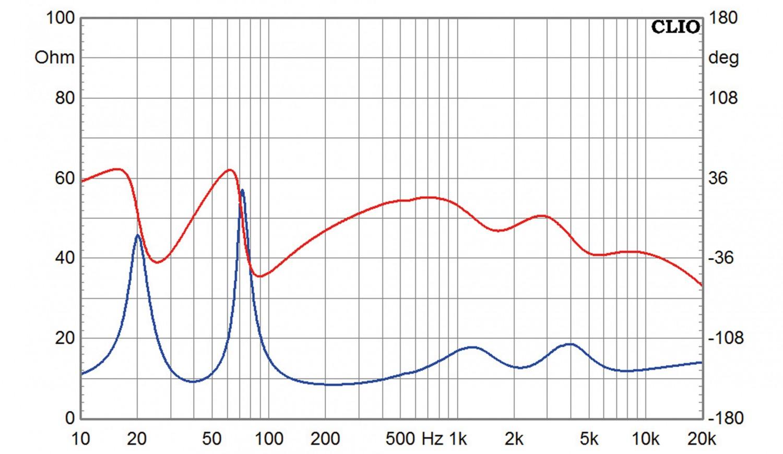 Lautsprecherbausätze Mundorf MA 30 Final Edition im Test, Bild 3