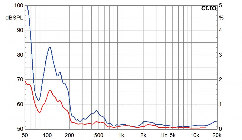 Lautsprecherbausätze Mundorf MA 30 Final Edition im Test, Bild 4
