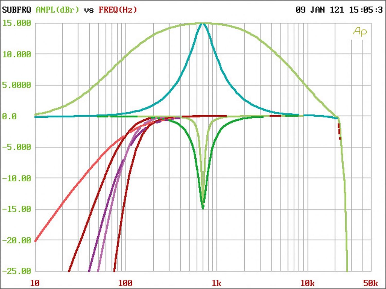 Soundprozessoren Musway DSP68 im Test, Bild 8