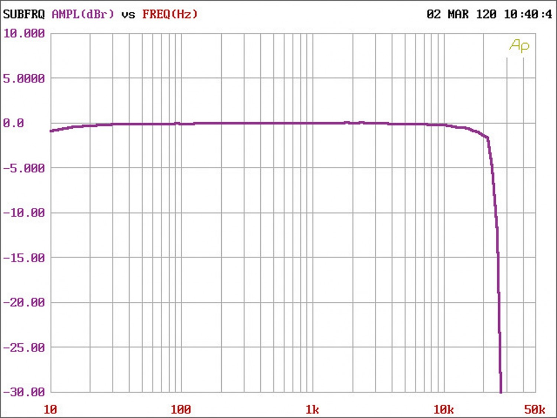 Car-HiFi Endstufe 4-Kanal Musway M4+ im Test, Bild 8