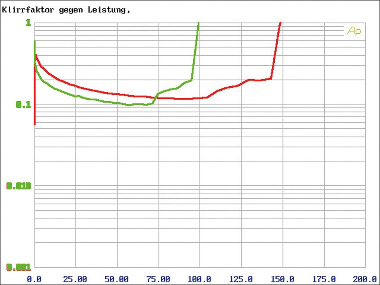 Car-HiFi Endstufe 4-Kanal Musway M4+ im Test, Bild 9