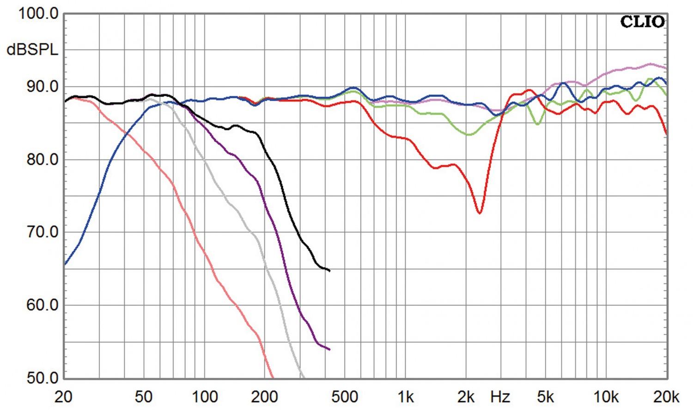 Lautsprecher Surround Nubert 5.1-nuBox-Set 513/CS413/303 und AW-993 im Test, Bild 8