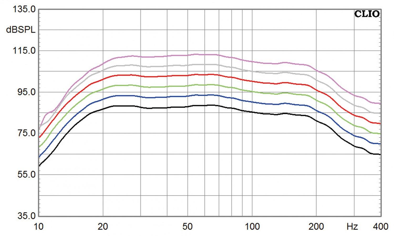 Lautsprecher Surround Nubert 5.1-nuBox-Set 513/CS413/303 und AW-993 im Test, Bild 9