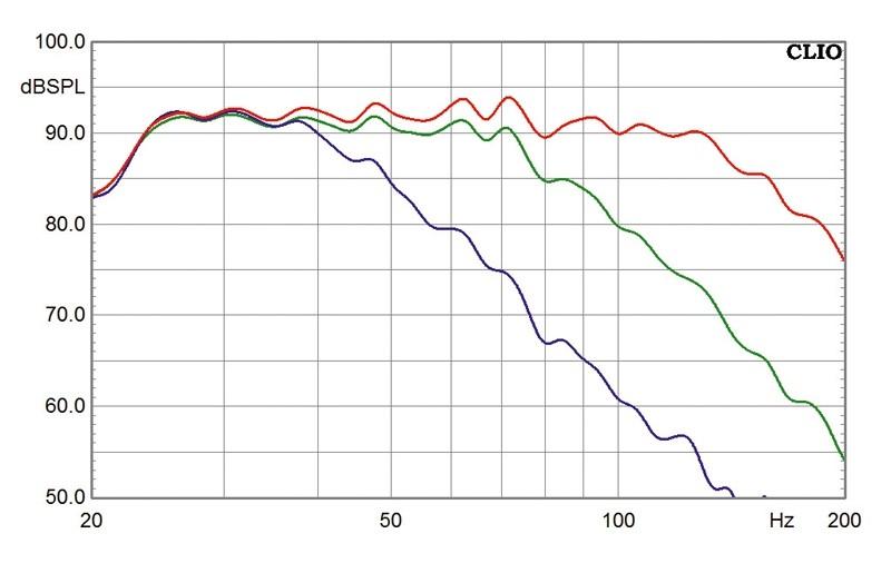 Subwoofer (Home) Nubert AW-1300 DSP im Test, Bild 4