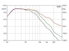 Subwoofer (Home) Nubert AW991 im Test, Bild 20
