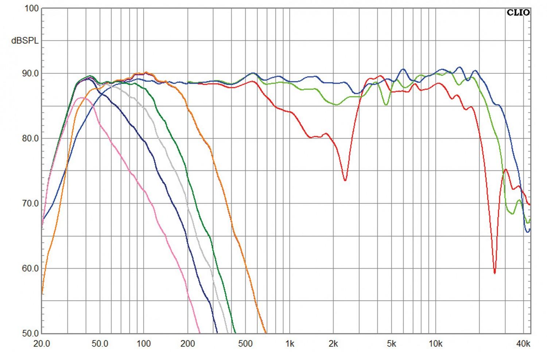 Lautsprecher Surround Nubert nuBox-Set 483/CS-413/313/AW-443 im Test, Bild 2