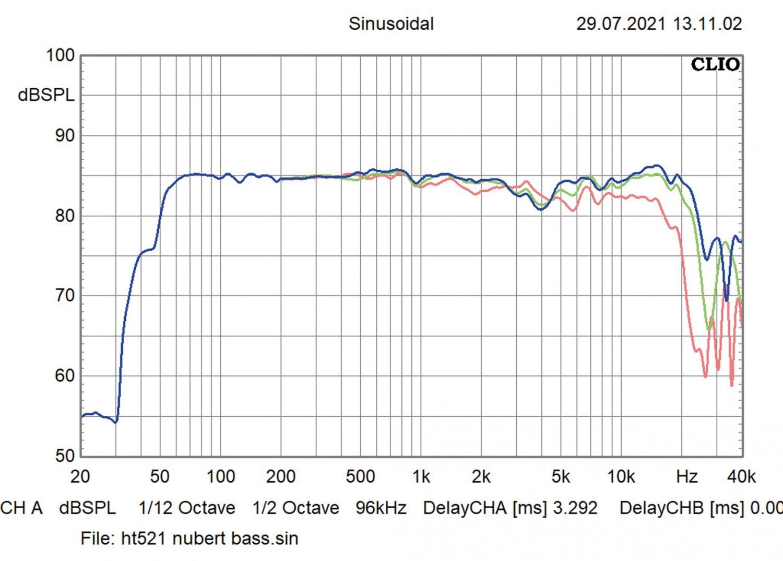 Lautsprecher Stereo Nubert nuBoxx B-30 im Test, Bild 4