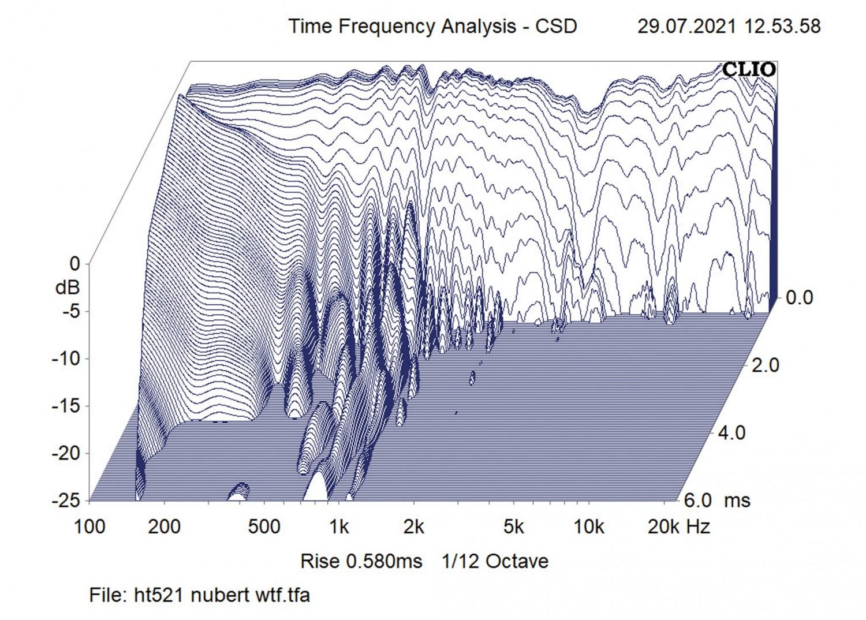 Lautsprecher Stereo Nubert nuBoxx B-30 im Test, Bild 5