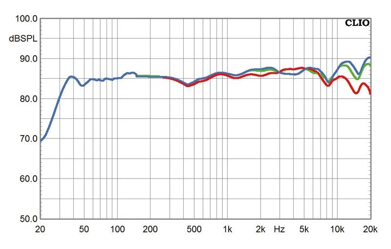 Lautsprecher Stereo Nubert NuLine 264 im Test, Bild 16