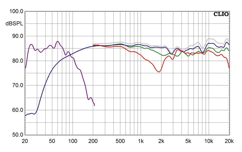 Lautsprecher Surround Nubert nuLine 284-Set im Test, Bild 4
