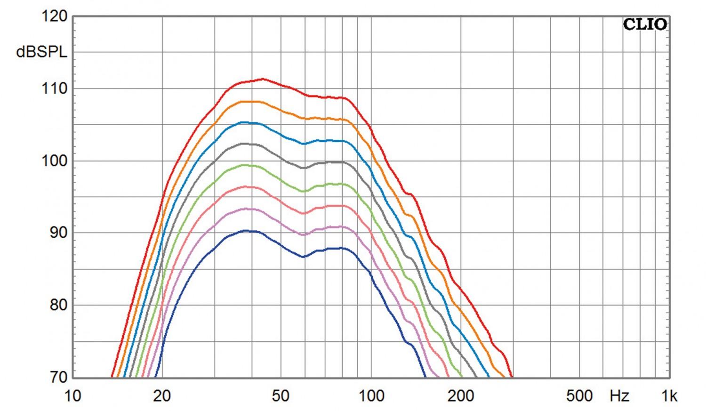 Subwoofer (Home) Nubert nuSub XW-700 im Test, Bild 4
