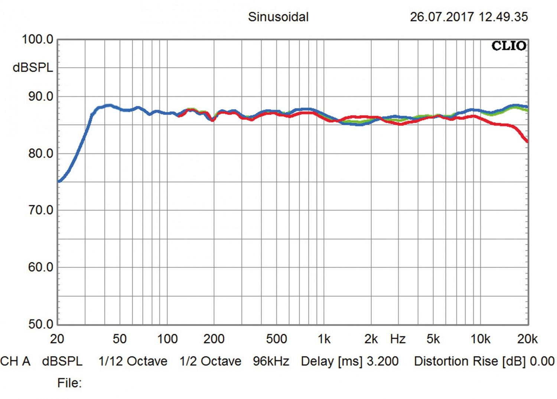 Lautsprecher Stereo Nubert nuVero 170 im Test, Bild 8