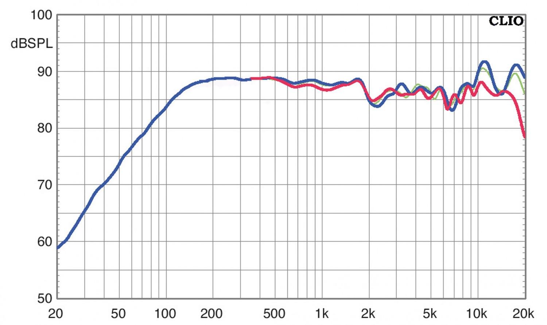 Lautsprecher Surround Nubert nuVero 50 / AW-17 im Test, Bild 7