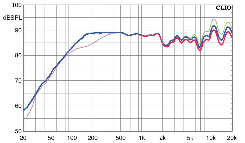 Lautsprecher Surround Nubert nuVero 50 / AW-17 im Test, Bild 8
