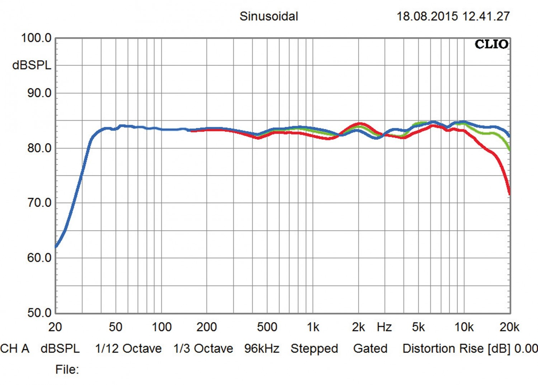 Lautsprecher Stereo Nubert nuVero 60 im Test, Bild 5