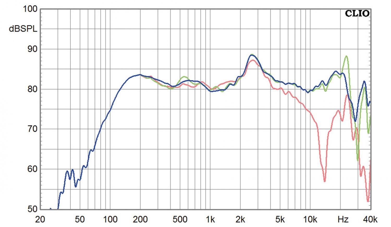 Lautsprecherchassis Breitbänder Omnes Audio BB2.5 AL im Test, Bild 3