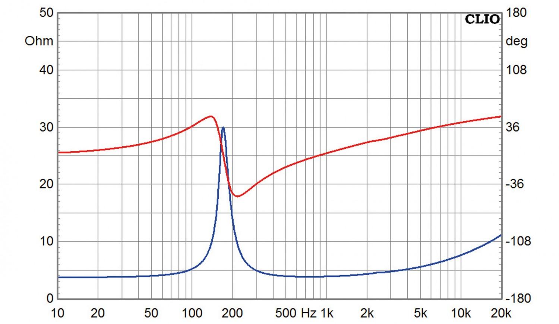 Lautsprecherchassis Breitbänder Omnes Audio BB2.5 AL im Test, Bild 4