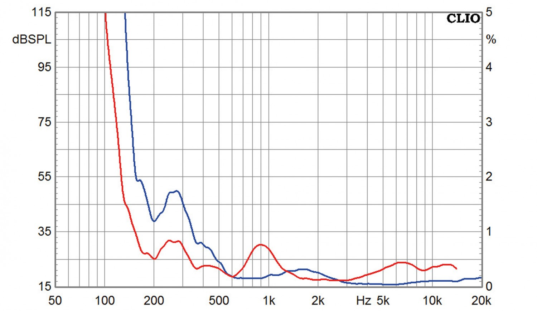 Lautsprecherchassis Breitbänder Omnes Audio BB2.5 AL im Test, Bild 5