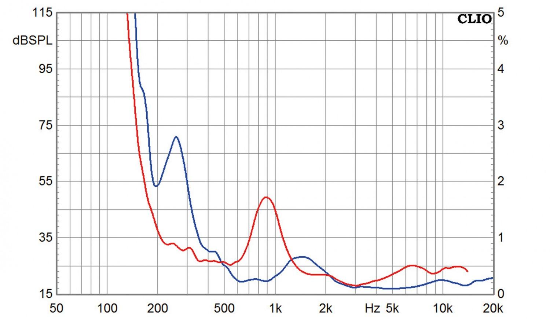 Lautsprecherchassis Breitbänder Omnes Audio BB2.5 AL im Test, Bild 6