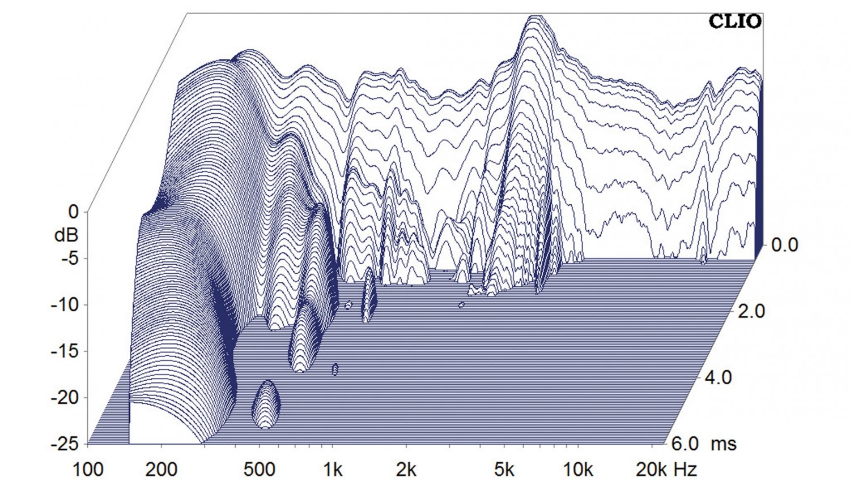 Lautsprecherchassis Breitbänder Omnes Audio BB2.5 AL im Test, Bild 7