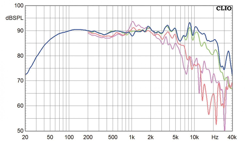 Lautsprecherbausätze Omnes Audio Power Duo W5-2106 im Test, Bild 9