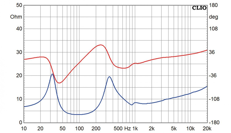 Lautsprecherbausätze Omnes Audio Power Duo W5-2106 im Test, Bild 10