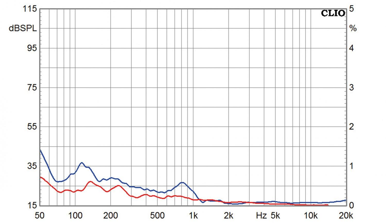 Lautsprecherbausätze Omnes Audio Power Duo W5-2106 im Test, Bild 11
