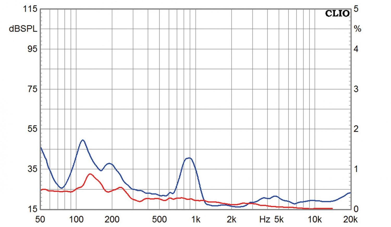 Lautsprecherbausätze Omnes Audio Power Duo W5-2106 im Test, Bild 12