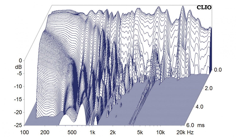 Lautsprecherbausätze Omnes Audio Power Duo W5-2106 im Test, Bild 13
