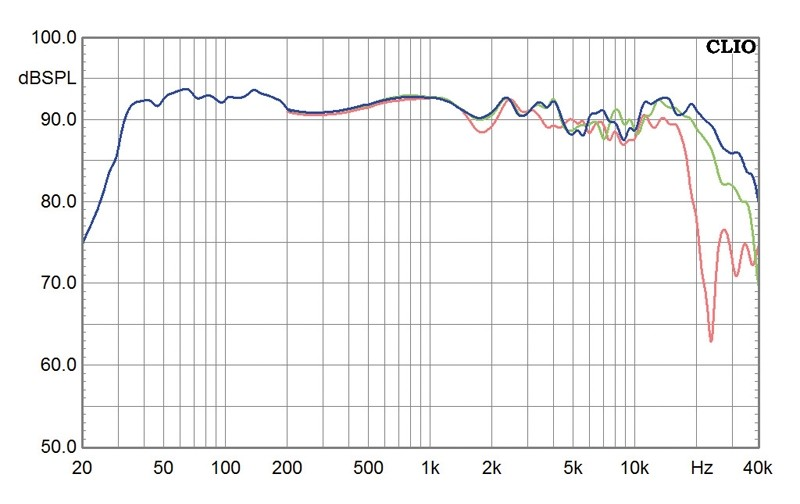 Lautsprecher Stereo Onda Ligera Wave 168D im Test, Bild 6