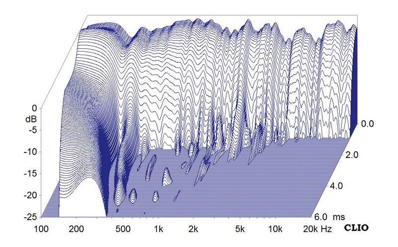 Lautsprecher Stereo Onda Ligera Wave 168D im Test, Bild 7