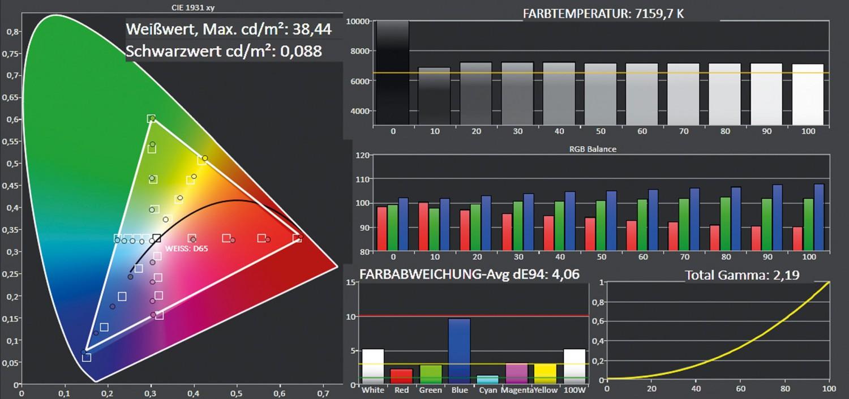 Beamer Optoma GT1080Darbee im Test, Bild 6