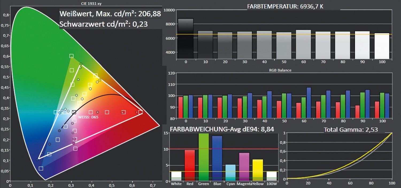 Beamer Optoma GT5000 im Test, Bild 7