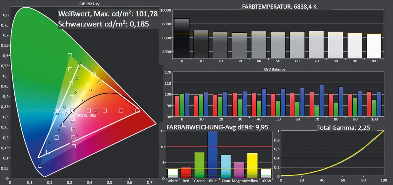 Beamer Optoma GT5000 im Test, Bild 8