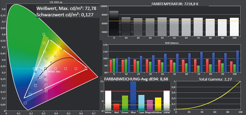 Beamer Optoma GT5000 im Test, Bild 9
