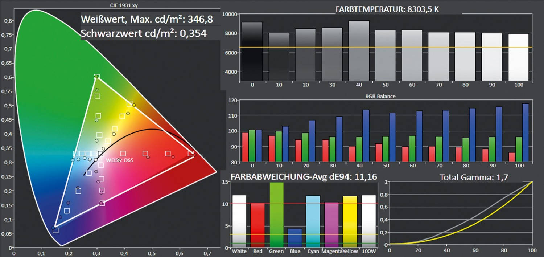 Beamer Optoma HD27 im Test, Bild 3
