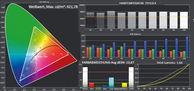 Beamer Optoma HD29Darbee im Test, Bild 5