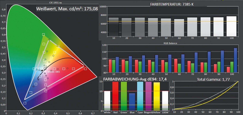 Beamer Optoma HD31UST im Test, Bild 5