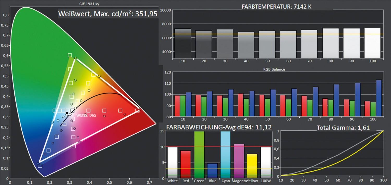 Beamer Optoma HD39Darbee im Test, Bild 5