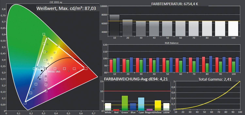 Beamer Optoma HD39Darbee im Test, Bild 7