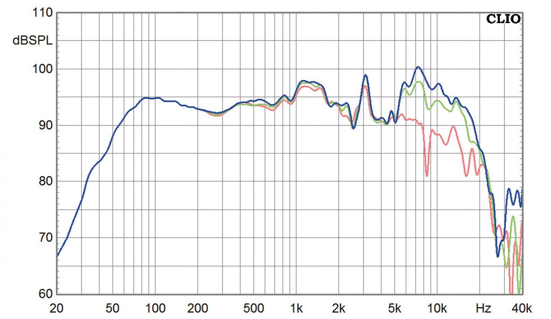 Lautsprecher Stereo Orbid Sound Telesto im Test, Bild 6