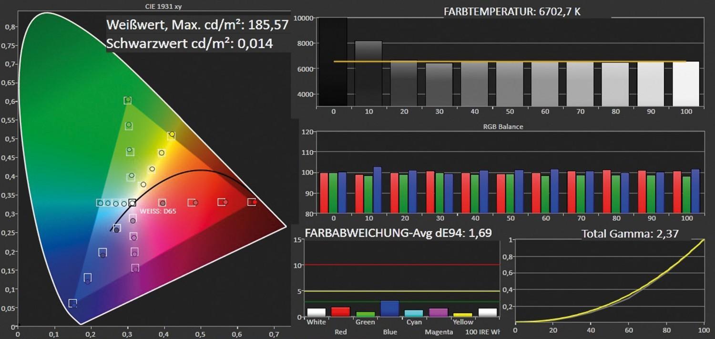 Fernseher Panasonic TX-42ASW754 im Test, Bild 3