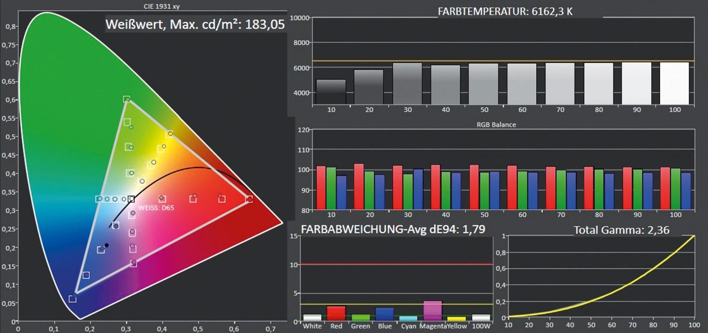 Fernseher Panasonic TX-49FXW724 im Test, Bild 5