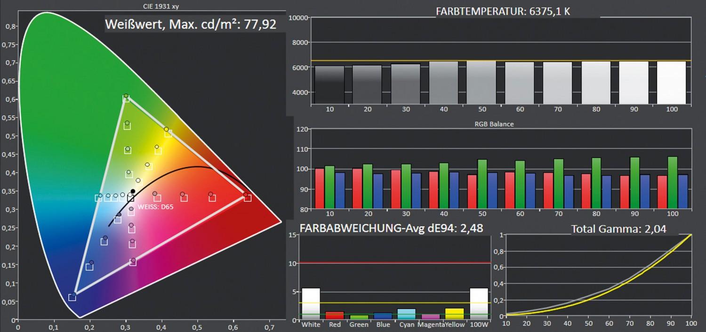 Fernseher Panasonic TX-55JZW1004, Panasonic TX-55JXW944 im Test , Bild 2