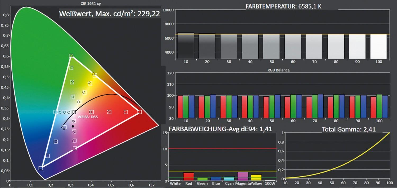 Fernseher Panasonic TX-65FZW954 im Test, Bild 3