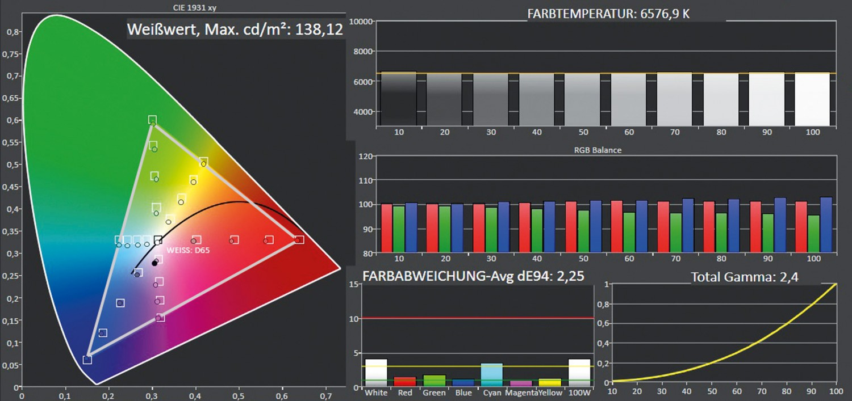 Fernseher Panasonic TX-65GZW954 im Test, Bild 4