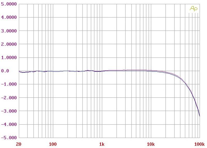 Phono Vorstufen Pass Labs XP-25 im Test, Bild 6